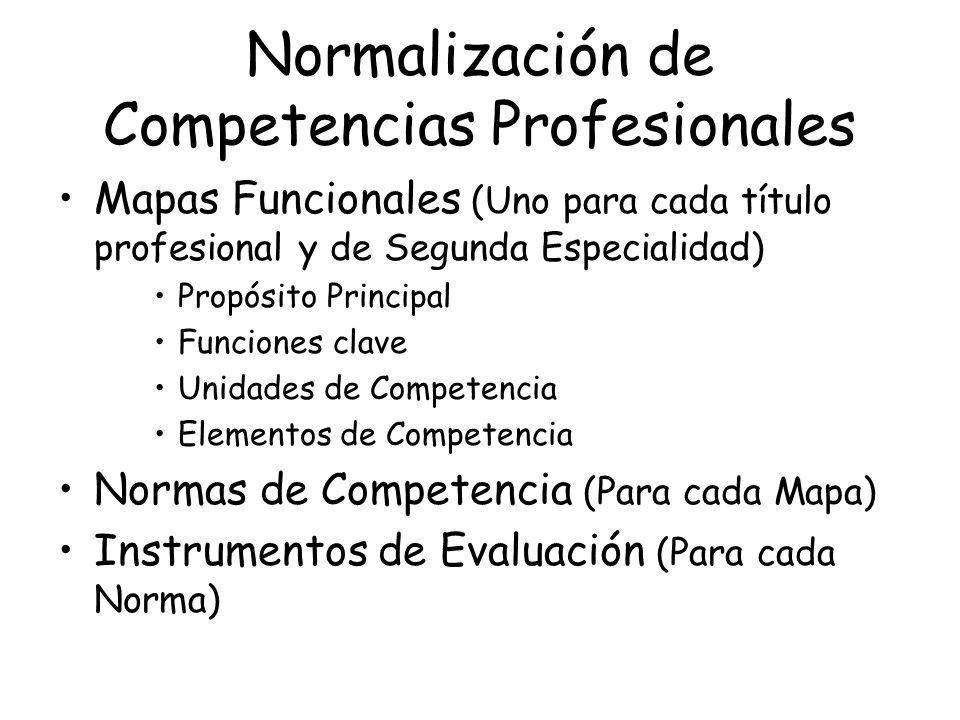 Normalización de Competencias Profesionales Mapas Funcionales (Uno para cada título profesional y de Segunda Especialidad) Propósito Principal Funciones clave Unidades de Competencia Elementos de Competencia Normas de Competencia (Para cada Mapa) Instrumentos de Evaluación (Para cada Norma)
