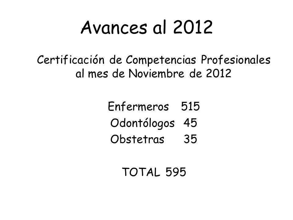 Avances al 2012 Certificación de Competencias Profesionales al mes de Noviembre de 2012 Enfermeros515 Odontólogos45 Obstetras35 TOTAL595