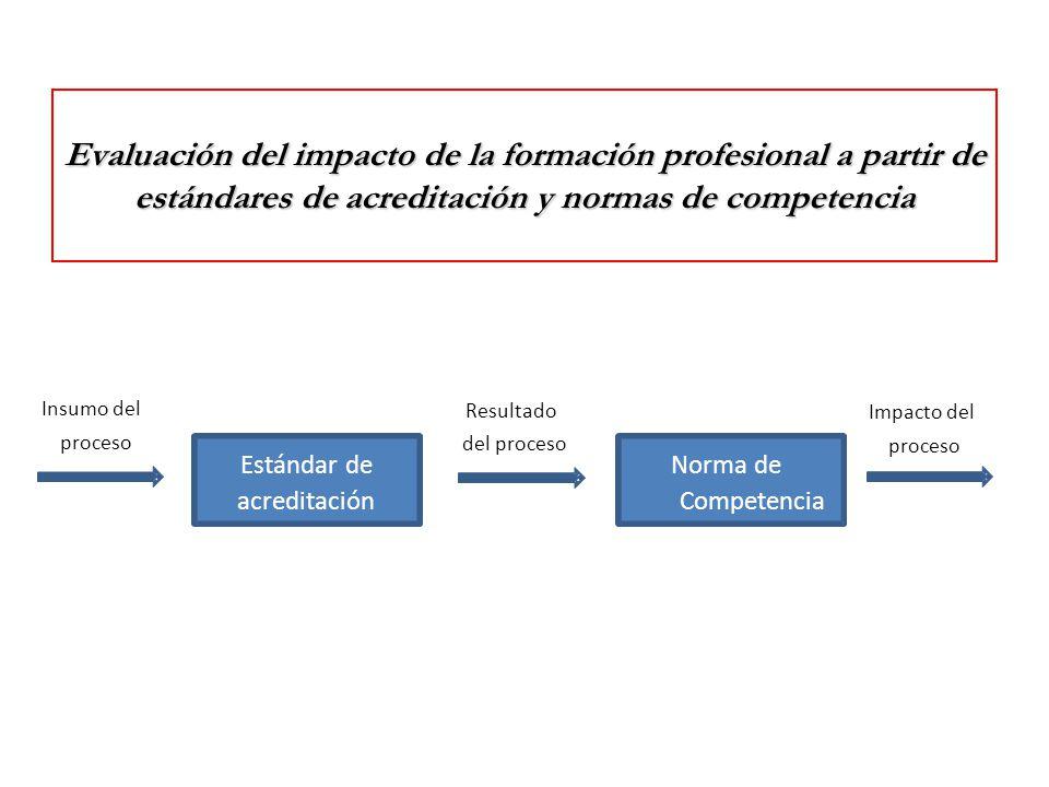 Evaluación del impacto de la formación profesional a partir de estándares de acreditación y normas de competencia Estándar de acreditación Norma de Competencia Resultado del proceso Impacto del proceso Insumo del proceso