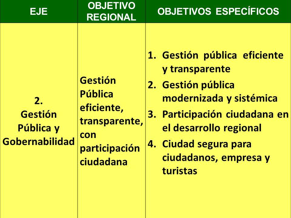 EJE OBJETIVO REGIONAL OBJETIVOS ESPECÍFICOS 2. Gestión Pública y Gobernabilidad Gestión Pública eficiente, transparente, con participación ciudadana 1