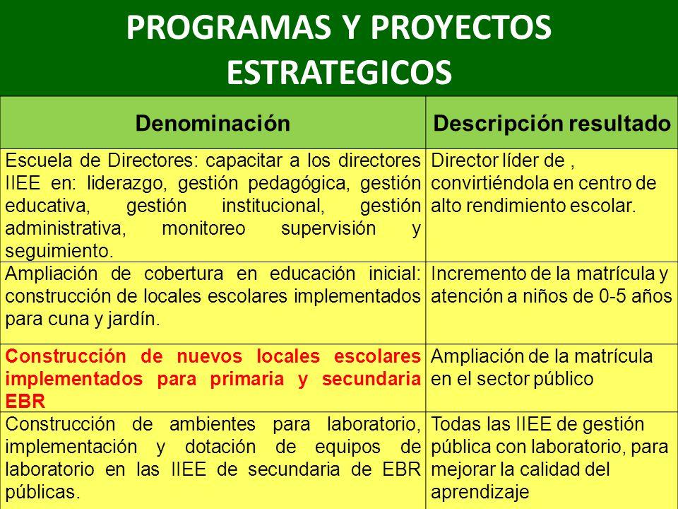 PROGRAMAS Y PROYECTOS ESTRATEGICOS DenominaciónDescripción resultado Escuela de Directores: capacitar a los directores IIEE en: liderazgo, gestión ped