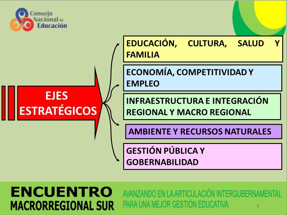 7 EJES ESTRATÉGICOS EDUCACIÓN, CULTURA, SALUD Y FAMILIA ECONOMÍA, COMPETITIVIDAD Y EMPLEO INFRAESTRUCTURA E INTEGRACIÓN REGIONAL Y MACRO REGIONAL AMBI