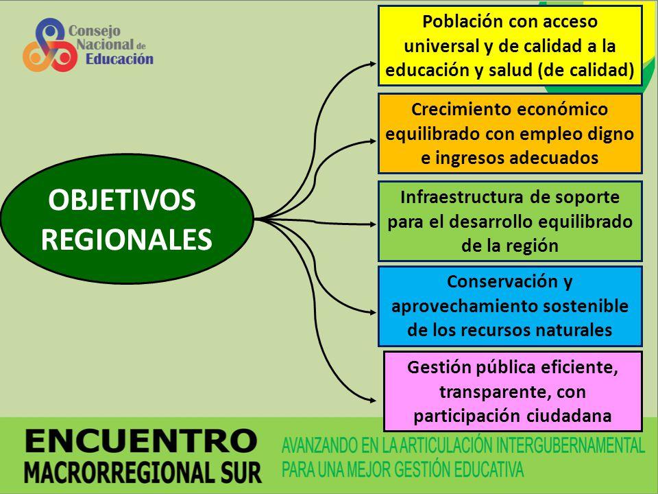 OBJETIVOS REGIONALES Población con acceso universal y de calidad a la educación y salud (de calidad) Crecimiento económico equilibrado con empleo dign