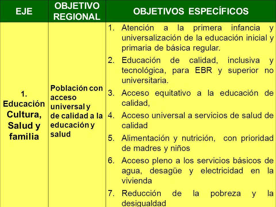 EJE OBJETIVO REGIONAL OBJETIVOS ESPECÍFICOS 1. Educación Cultura, Salud y familia Población con acceso universal y de calidad a la educación y salud 1