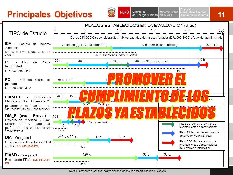 11 TIPO de Estudio PLAZOS ESTABLECIDOS EN LA EVALUACIÓN (días) EIA - Estudio de Impacto Ambiental D.S. 053-99-EM, D.S. 016-93-EM, LEY 27798 PC - Plan