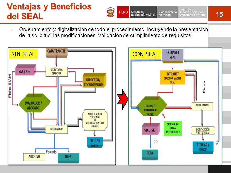 15 Ventajas y Beneficios del SEAL Ordenamiento y digitalización de todo el procedimiento, incluyendo la presentación de la solicitud, las modificacion