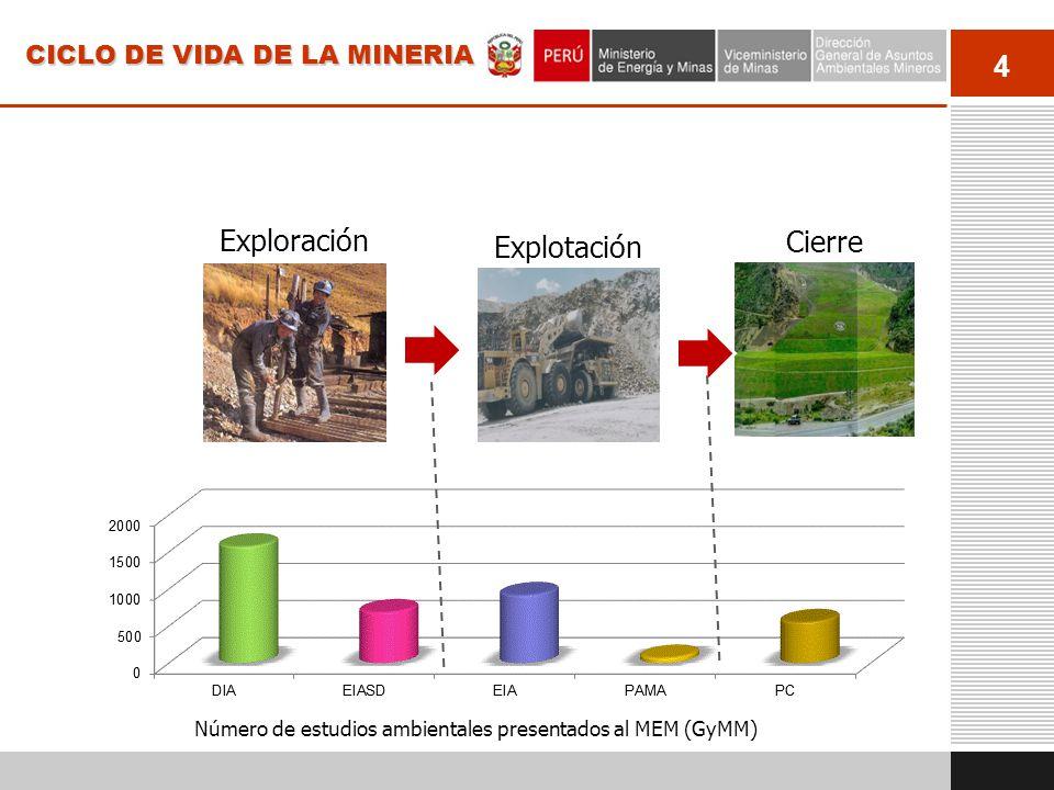 4 Explotación CICLO DE VIDA DE LA MINERIA Exploración Cierre Número de estudios ambientales presentados al MEM (GyMM)