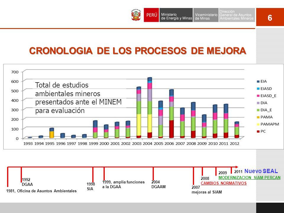 6 CRONOLOGIA DE LOS PROCESOS DE MEJORA 1981, Oficina de Asuntos Ambientales 1992 DGAA 1998 SIA 1999, amplia funciones a la DGAA 2004 DGAAM 2007 mejora