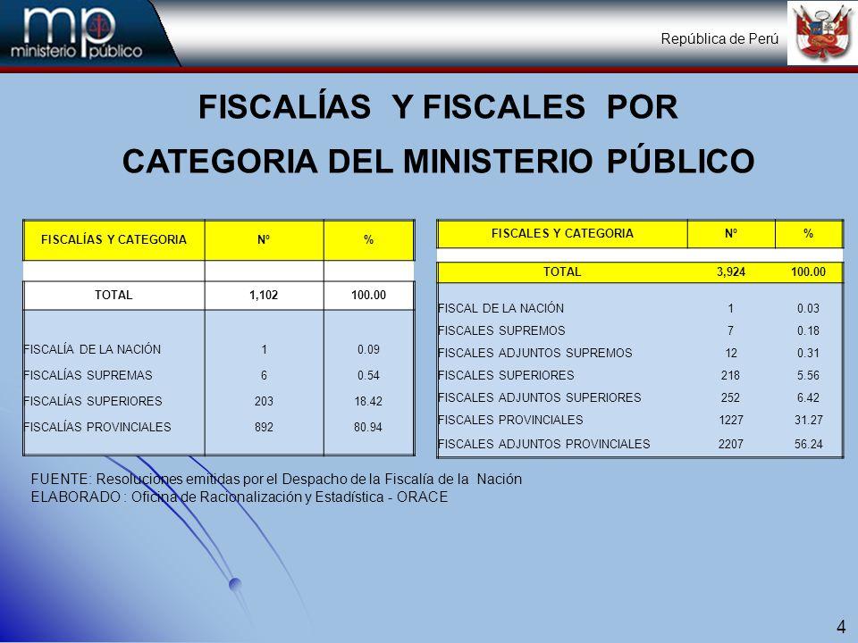 Posición de la Unidad de Estadística 5 GERENCIA GENERAL OFICINA CENTRAL DE PLANIFICACIÓN Y PRESUPUESTO OFICINA DE PRESUPUESTO OFICINA DE PLANEAMIENTO OFICINA DE RACIONALIZACIÓN Y ESTADÍSTICA República de Perú