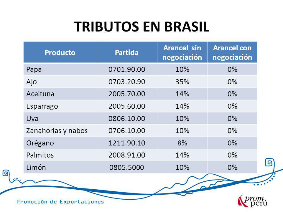 Promoción de Exportaciones ProductoPartida Arancel sin negociación Arancel con negociación Papa0701.90.00 10%0% Ajo0703.20.90 35%0% Aceituna2005.70.00