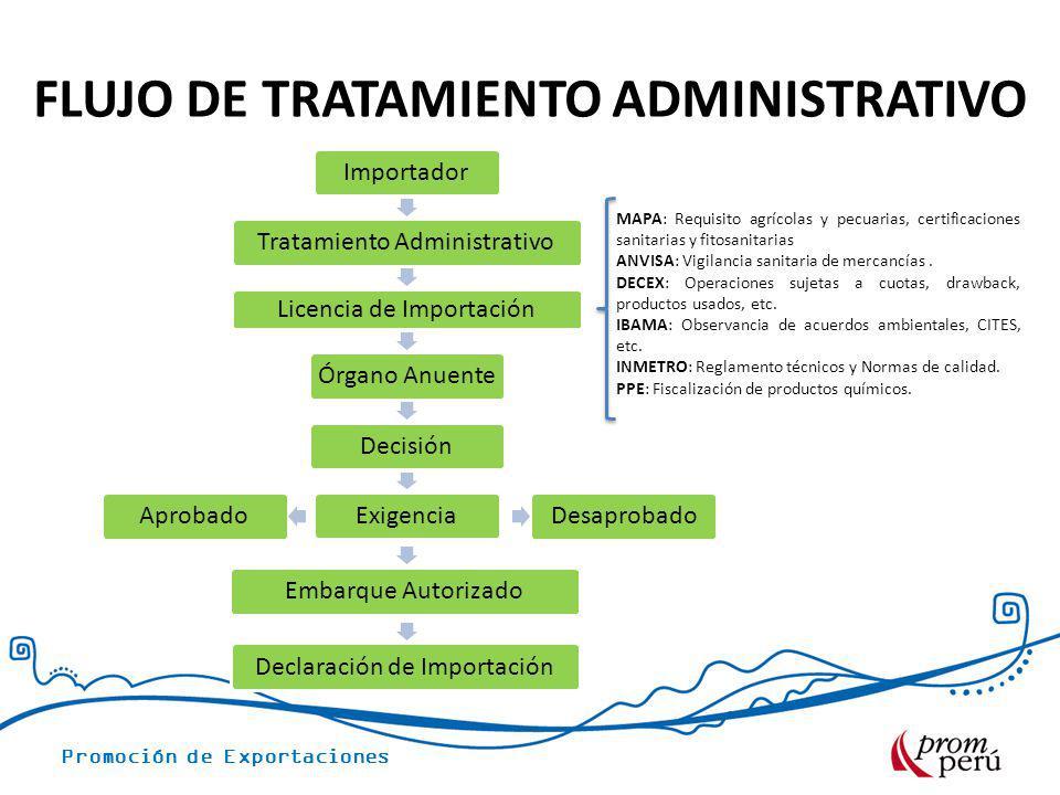 Promoción de Exportaciones FLUJO DE TRATAMIENTO ADMINISTRATIVO ImportadorTratamiento Administrativo Licencia de Importación Órgano Anuente DecisiónExi