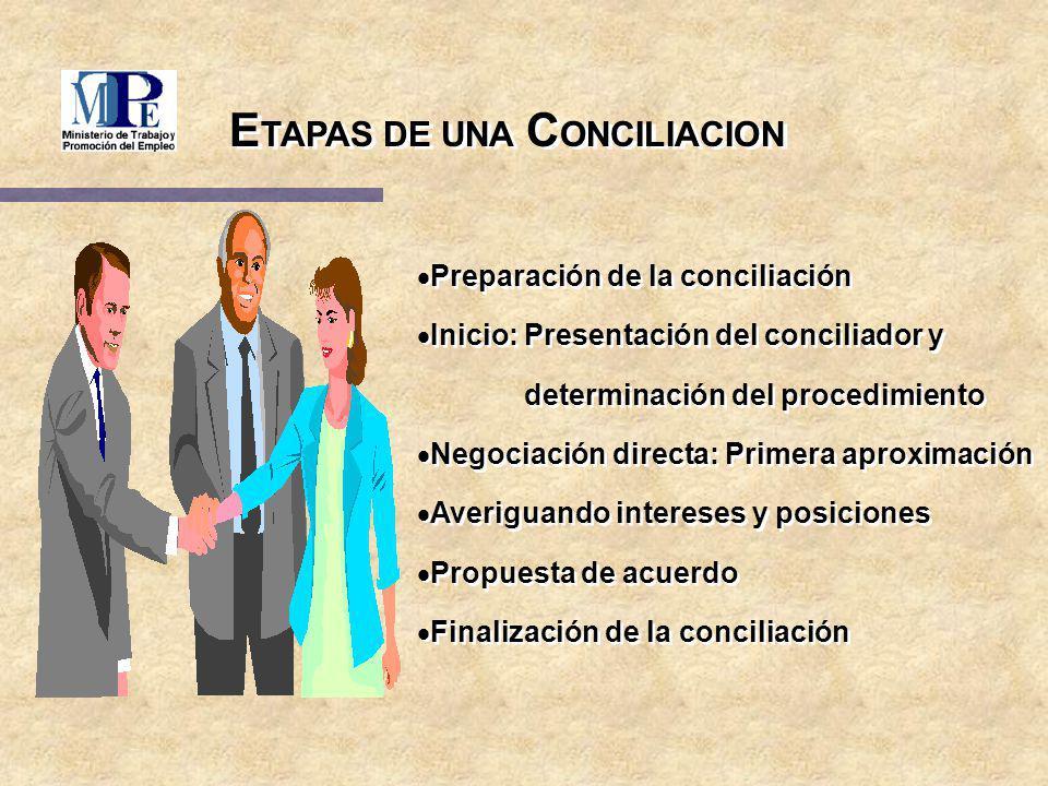 Preparación de la conciliación Inicio: Presentación del conciliador y determinación del procedimiento Negociación directa: Primera aproximación Averig