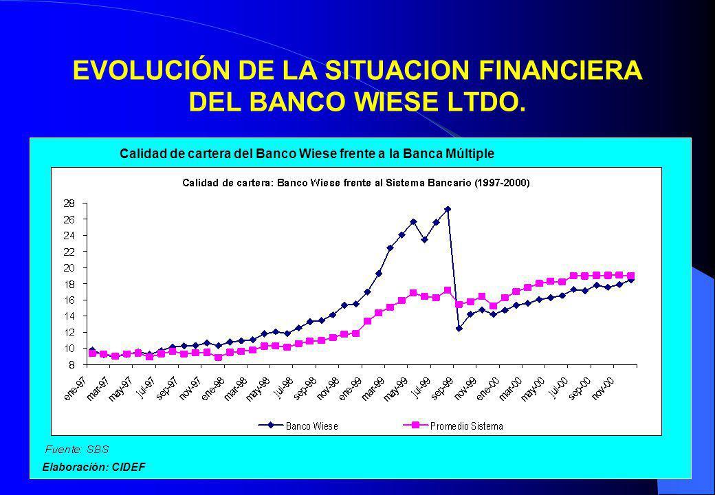 6 EVOLUCIÓN DE LA SITUACION FINANCIERA DEL BANCO WIESE LTDO. Calidad de cartera del Banco Wiese frente a la Banca Múltiple Elaboración: CIDEF