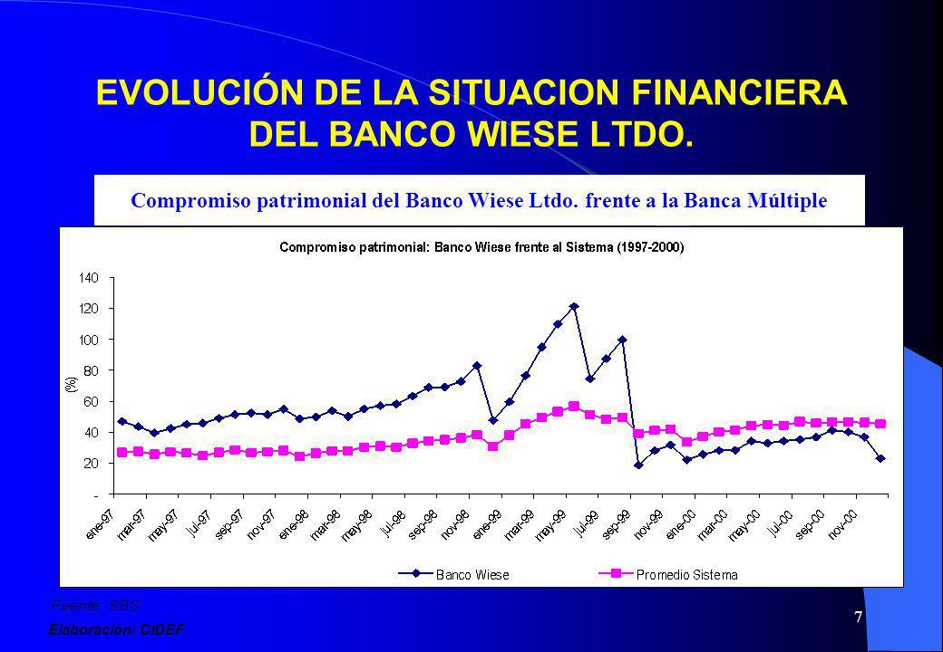7 EVOLUCIÓN DE LA SITUACION FINANCIERA DEL BANCO WIESE LTDO. Compromiso patrimonial del Banco Wiese Ltdo. frente a la Banca Múltiple Elaboración: CIDE