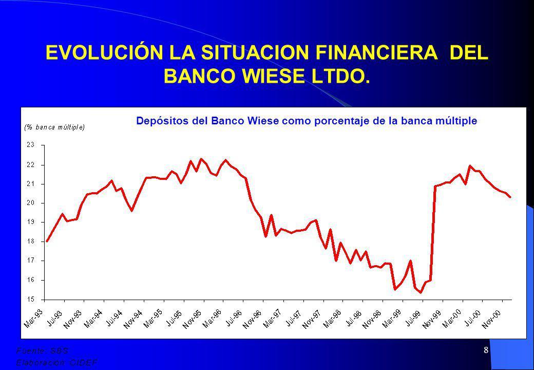 8 EVOLUCIÓN LA SITUACION FINANCIERA DEL BANCO WIESE LTDO. Depósitos del Banco Wiese como porcentaje de la banca múltiple