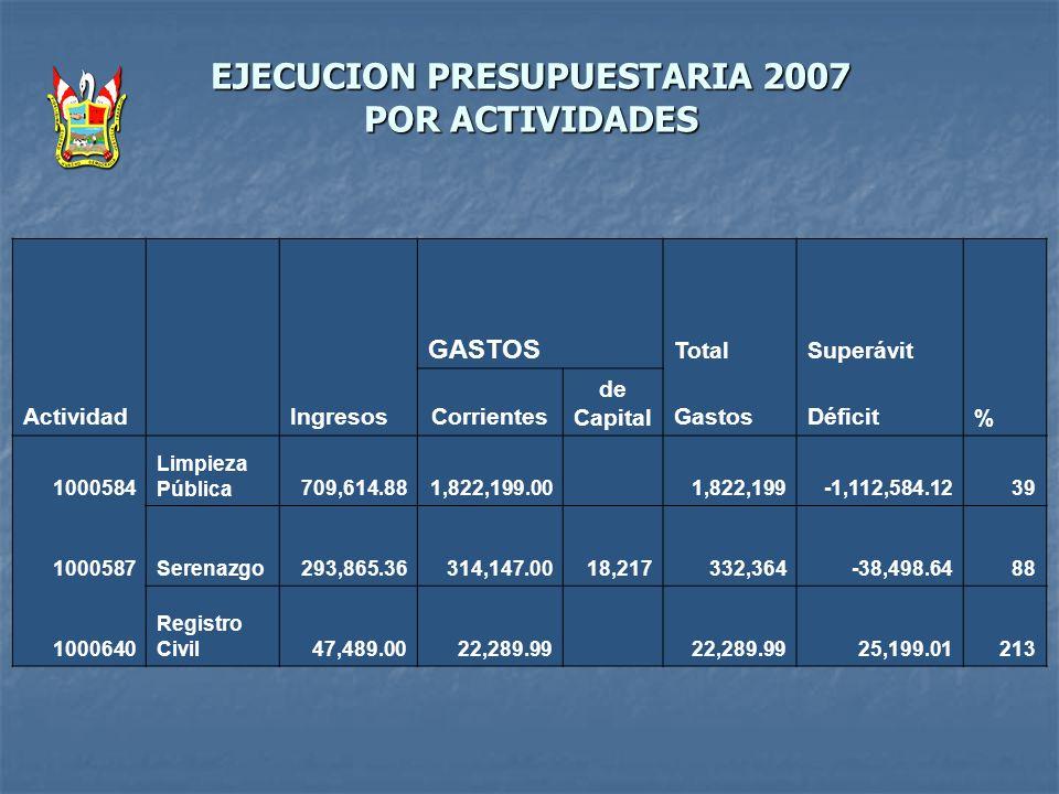 EJECUCION PRESUPUESTARIA 2007 POR ACTIVIDADES GASTOS TotalSuperávit Actividad IngresosCorrientes de CapitalGastosDéficit % 1000584 Limpieza Pública709