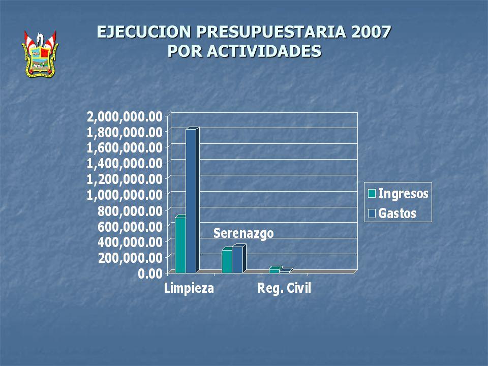 EJECUCION PRESUPUESTARIA 2007 POR ACTIVIDADES