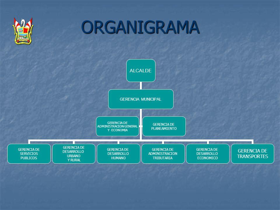 ORGANIGRAMA ALCALDE GERENCIA MUNICIPAL GERENCIA DE SERVICIOS PUBLICOS GERENCIA DE DESARROLLO URBANO Y RURAL GERENCIA DE DESARROLLO HUMANO GERENCIA DE