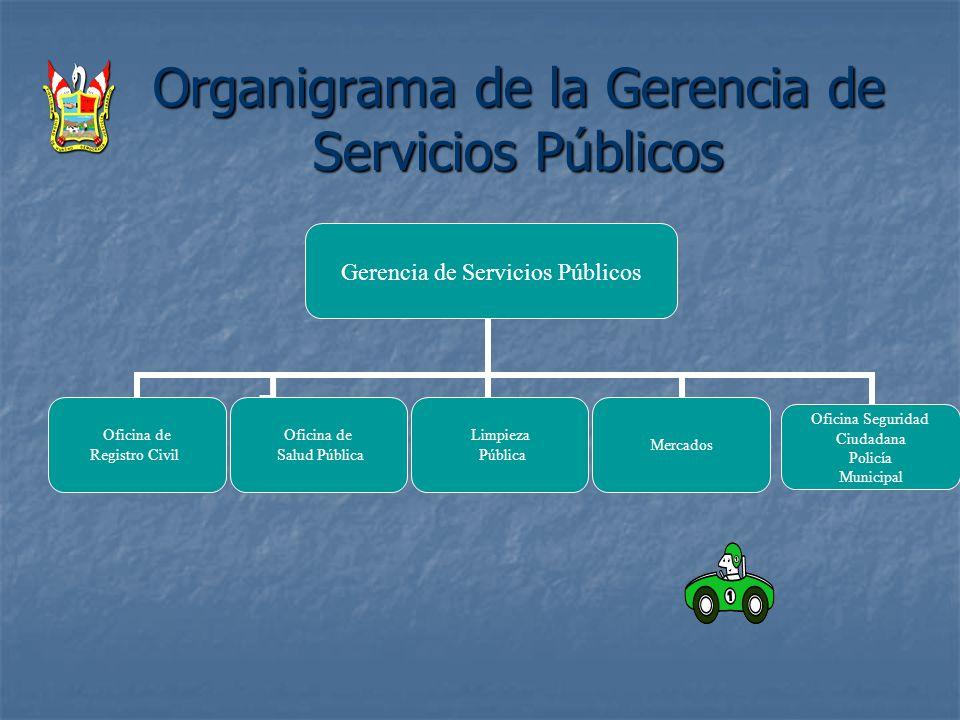 Organigrama de la Gerencia de Servicios Públicos