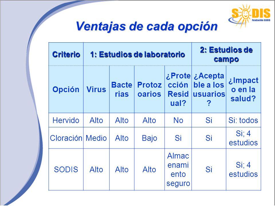 Ventajas de cada opción Criterio 1: Estudios de laboratorio 2: Estudios de campo OpciónVirus Bacte rias Protoz oarios ¿Prote cción Resid ual? ¿Acepta