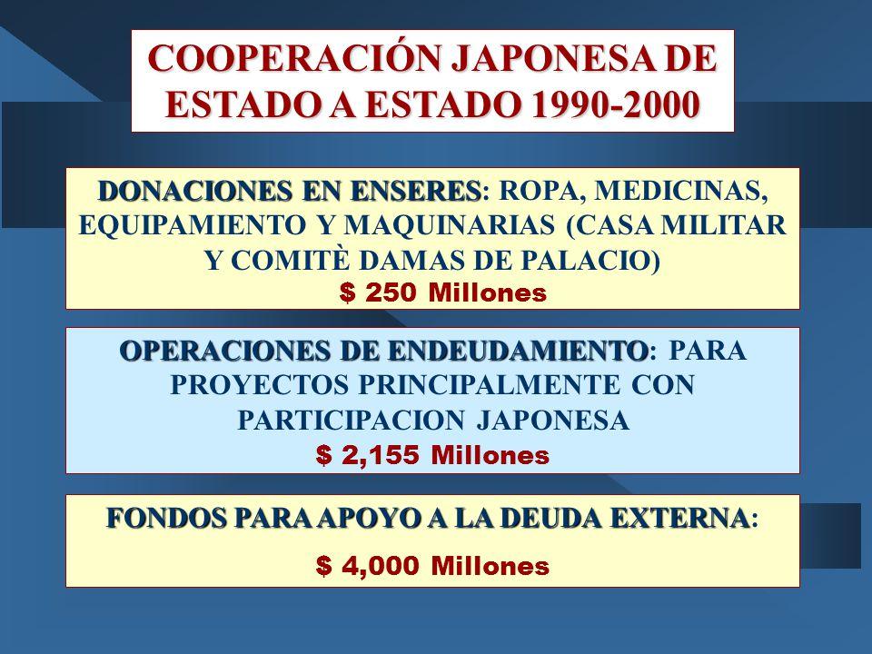 COOPERACIÓN JAPONESA DE ESTADO A ESTADO 1990-2000 DONACIONES EN ENSERES DONACIONES EN ENSERES: ROPA, MEDICINAS, EQUIPAMIENTO Y MAQUINARIAS (CASA MILIT