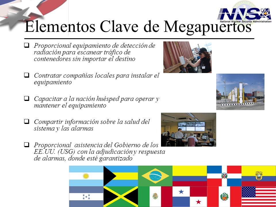 Julio de 2009 Equipamiento de Megapuertos Inspección primaria: Monitores de radiación de portal fijos Vehículos Trenes Cámaras Enfoque fijo OCR/LPR