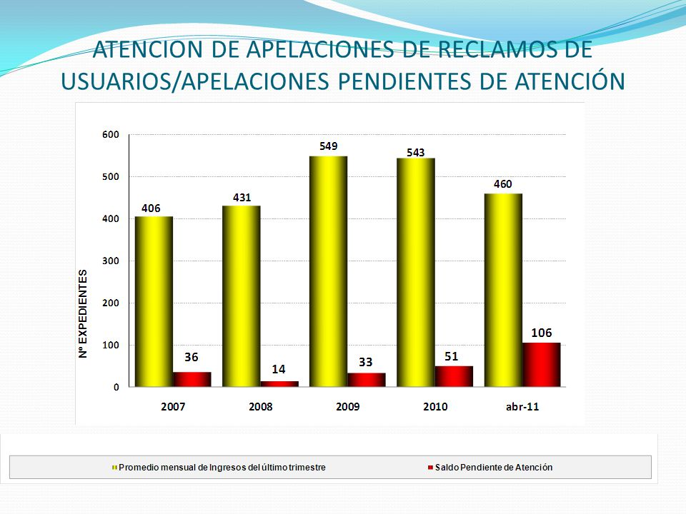 ATENCION DE APELACIONES DE RECLAMOS DE USUARIOS/APELACIONES PENDIENTES DE ATENCIÓN