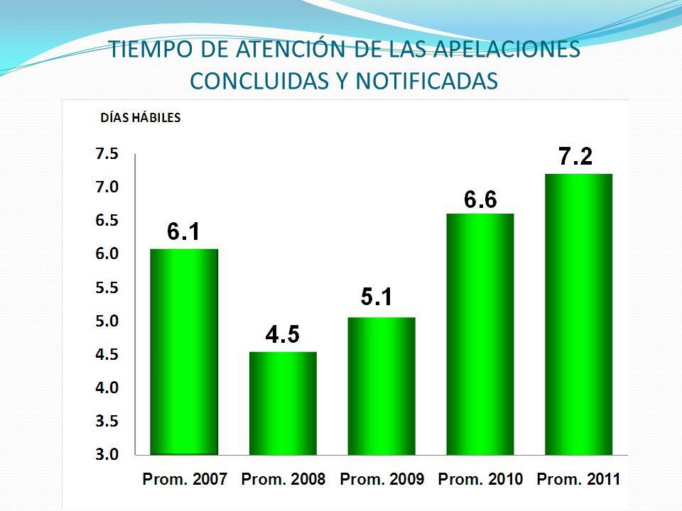 TIEMPO DE ATENCIÓN DE LAS APELACIONES CONCLUIDAS Y NOTIFICADAS