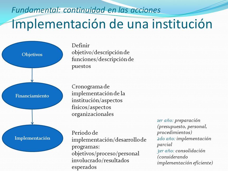 Fundamental: continuidad en las acciones Implementación de una institución Objetivos Financiamiento Implementación Definir objetivo/descripción de fun
