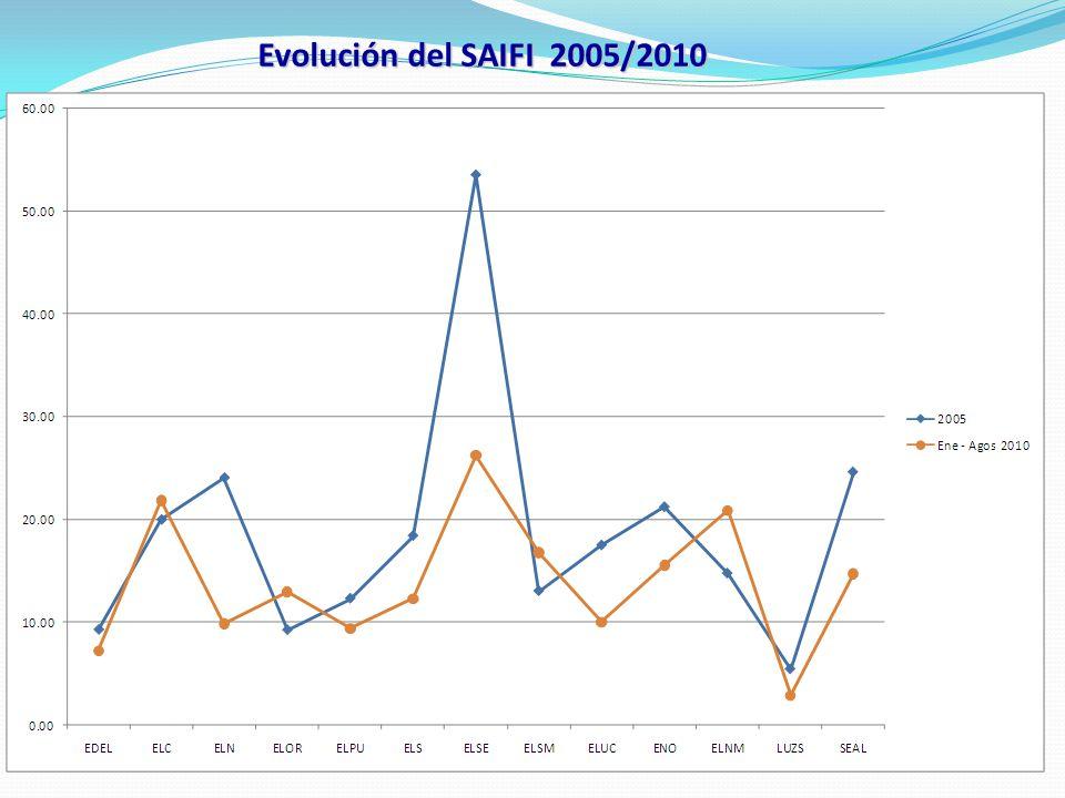 Evolución del SAIFI 2005/2010