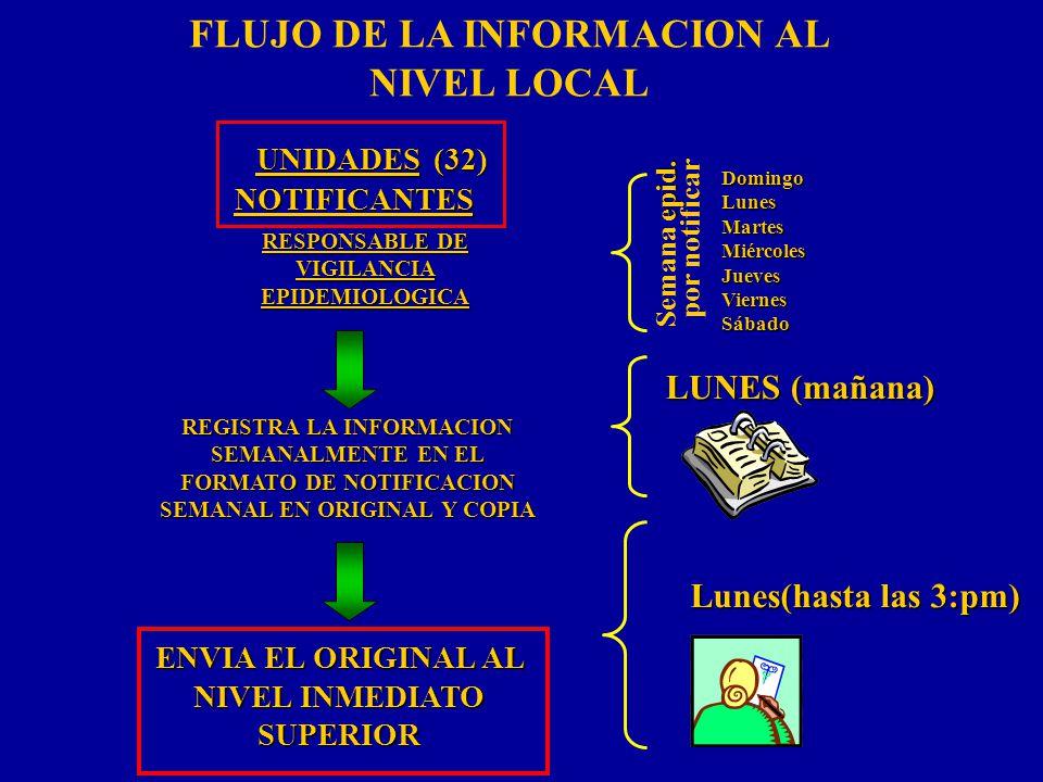 ENVIA EL ORIGINAL AL NIVEL INMEDIATO SUPERIOR REGISTRA LA INFORMACION SEMANALMENTE EN EL FORMATO DE NOTIFICACION SEMANAL EN ORIGINAL Y COPIA LUNES (ma