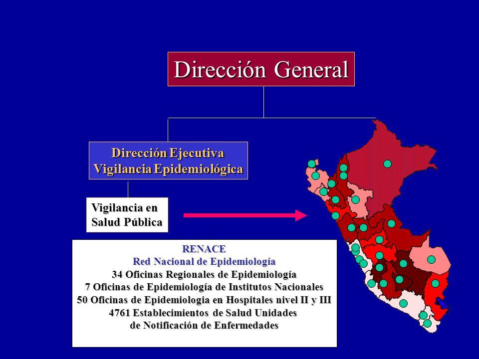 Dirección General Dirección Ejecutiva Vigilancia Epidemiológica Vigilancia en Salud Pública Vigilancia en Salud Pública RENACE Red Nacional de Epidemi