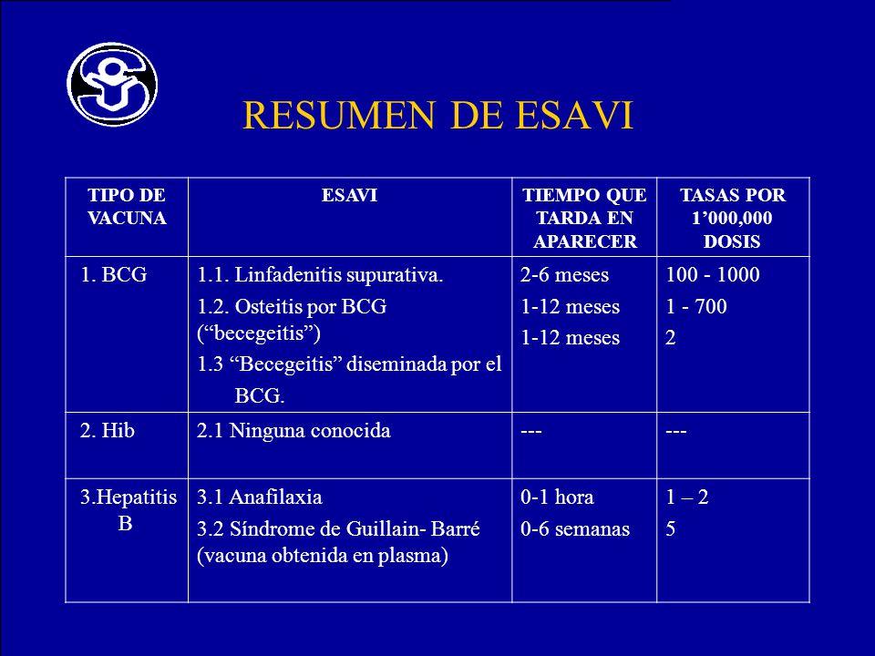 RESUMEN DE ESAVI TIPO DE VACUNA ESAVITIEMPO QUE TARDA EN APARECER TASAS POR 1000,000 DOSIS 1. BCG1.1. Linfadenitis supurativa. 1.2. Osteitis por BCG (