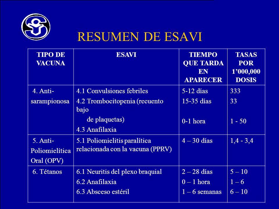 RESUMEN DE ESAVI TIPO DE VACUNA ESAVITIEMPO QUE TARDA EN APARECER TASAS POR 1000,000 DOSIS 4. Anti- sarampionosa 4.1 Convulsiones febriles 4.2 Tromboc