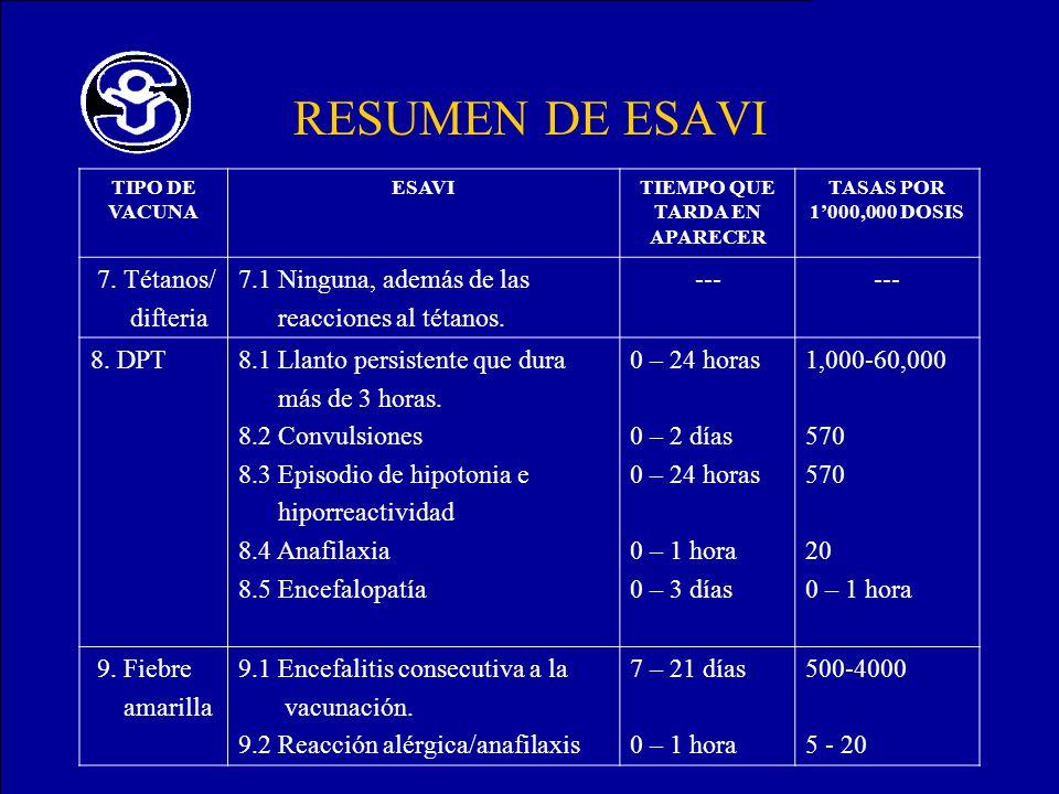 RESUMEN DE ESAVI TIPO DE VACUNA ESAVITIEMPO QUE TARDA EN APARECER TASAS POR 1000,000 DOSIS 7. Tétanos/ difteria 7.1 Ninguna, además de las reacciones