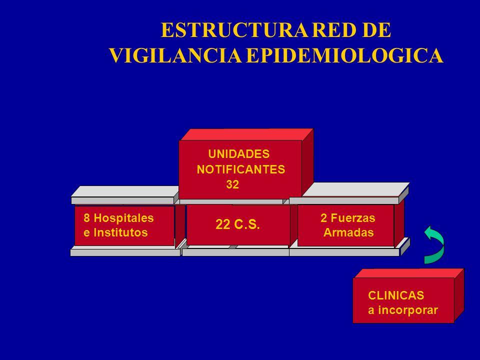8 Hospitales e Institutos 22 C.S. 2 Fuerzas Armadas UNIDADES NOTIFICANTES 32 ESTRUCTURA RED DE VIGILANCIA EPIDEMIOLOGICA CLINICAS a incorporar