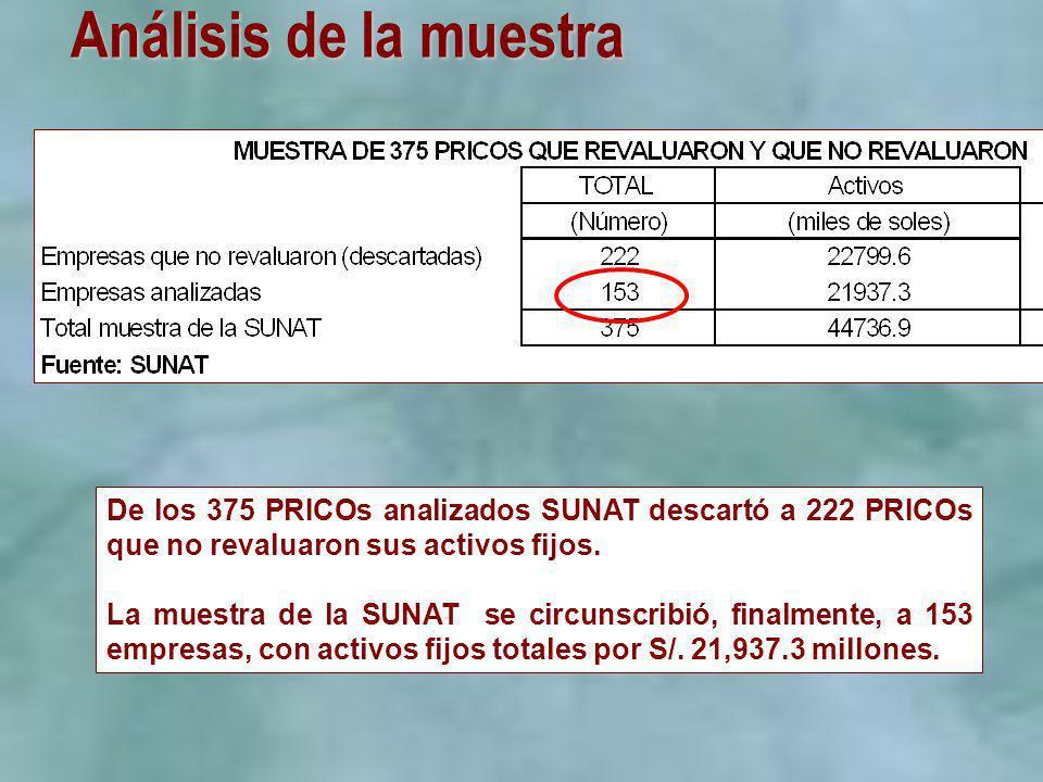 Análisis de la muestra De los 375 PRICOs analizados SUNAT descartó a 222 PRICOs que no revaluaron sus activos fijos. La muestra de la SUNAT se circuns