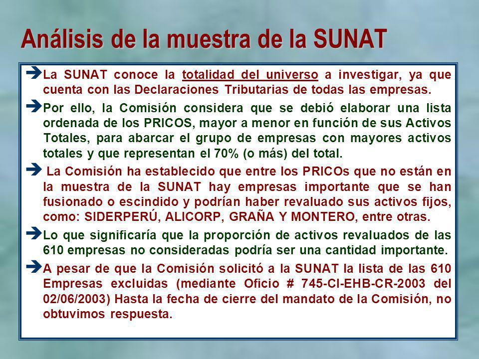 Análisis de la muestra de la SUNAT La SUNAT conoce la totalidad del universo a investigar, ya que cuenta con las Declaraciones Tributarias de todas la