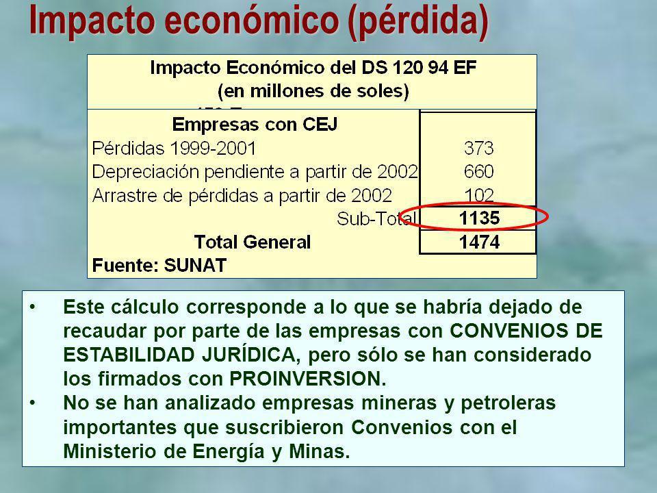 Impacto económico (pérdida) Este cálculo corresponde a lo que se habría dejado de recaudar por parte de las empresas con CONVENIOS DE ESTABILIDAD JURÍ