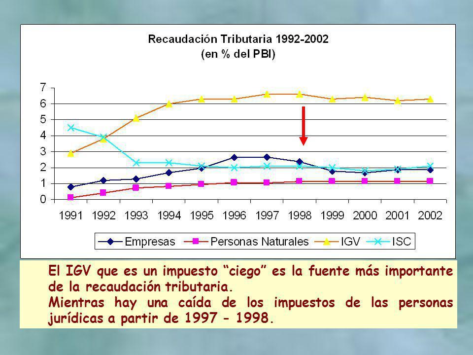 El IGV que es un impuesto ciego es la fuente más importante de la recaudación tributaria. Mientras hay una caída de los impuestos de las personas jurí