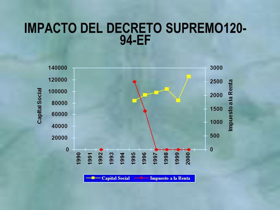 IMPACTO DEL DECRETO SUPREMO120- 94-EF 0 20000 40000 60000 80000 100000 120000 140000 19901991199219931994199519961997199819992000 Capital Social 0 500