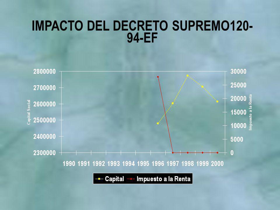 IMPACTO DEL DECRETO SUPREMO120- 94-EF