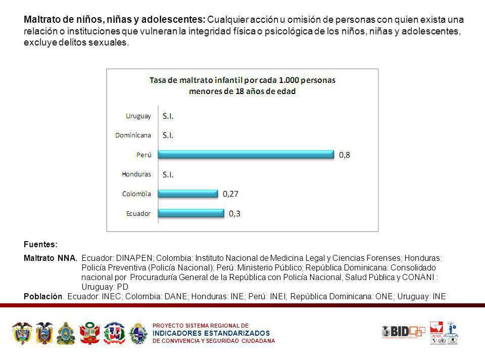 PROYECTO SISTEMA REGIONAL DE INDICADORES ESTANDARIZADOS DE CONVIVENCIA Y SEGURIDAD CIUDADANA Maltrato de niños, niñas y adolescentes: Cualquier acción