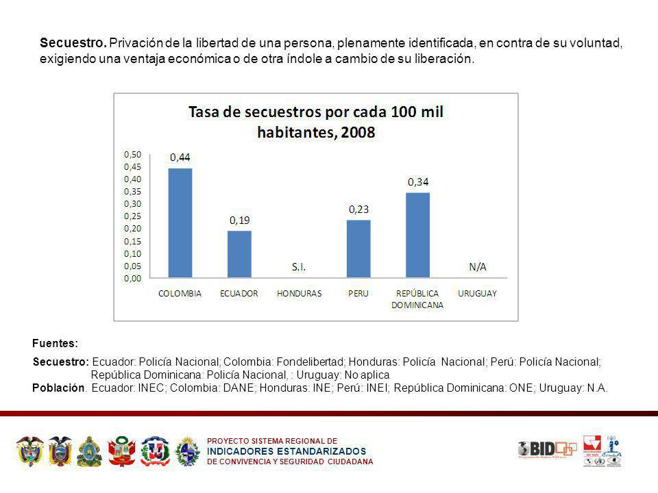 PROYECTO SISTEMA REGIONAL DE INDICADORES ESTANDARIZADOS DE CONVIVENCIA Y SEGURIDAD CIUDADANA Secuestro. Privación de la libertad de una persona, plena