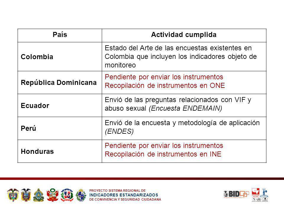 PROYECTO SISTEMA REGIONAL DE INDICADORES ESTANDARIZADOS DE CONVIVENCIA Y SEGURIDAD CIUDADANA PaísActividad cumplida Colombia Estado del Arte de las en