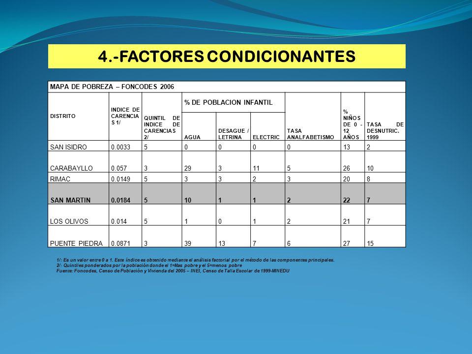 MAPA DE POBREZA – FONCODES 2006 DISTRITO INDICE DE CARENCIA S 1/ QUINTIL DE INDICE DE CARENCIAS 2/ % DE POBLACION INFANTIL TASA ANALFABETISMO % NIÑOS