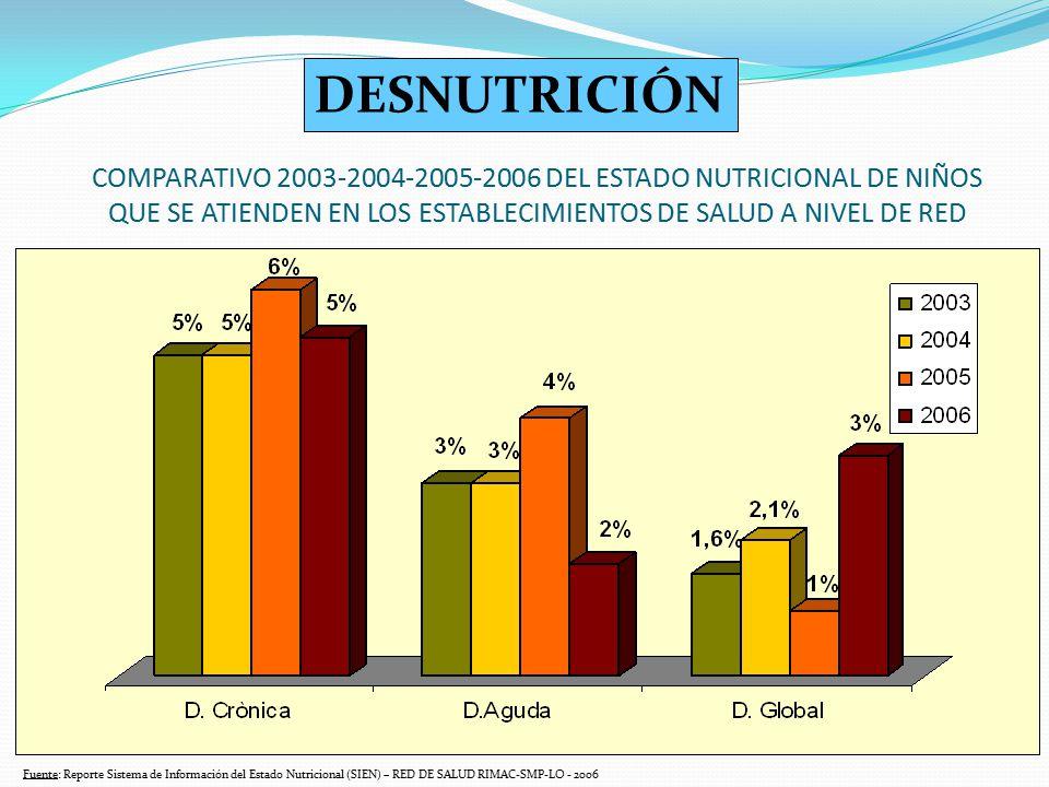 COMPARATIVO 2003-2004-2005-2006 DEL ESTADO NUTRICIONAL DE NIÑOS QUE SE ATIENDEN EN LOS ESTABLECIMIENTOS DE SALUD A NIVEL DE RED Fuente: Reporte Sistem