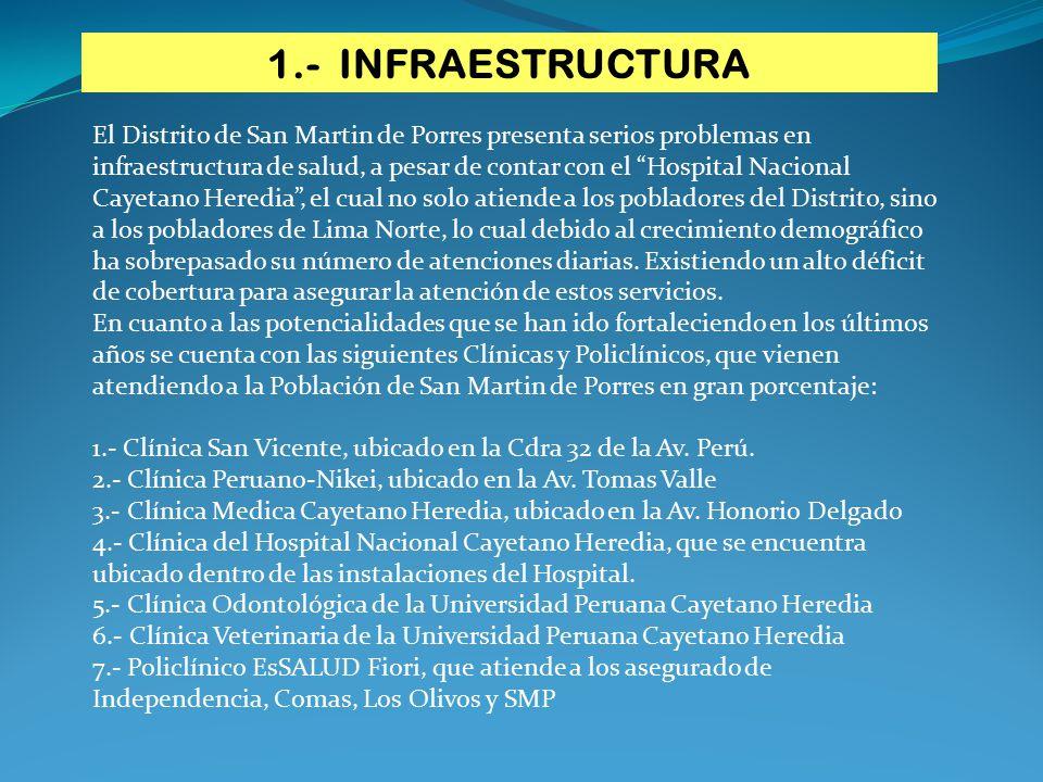Otra potencialidad son los Centros de Investigación en temas de Salud: 1.- Instituto de Salud Mental Hideyo Nogushi-Honorio Delgado 2.- Universidad en Ciencias de la Salud, la Universidad Peruana Cayetano Heredia.
