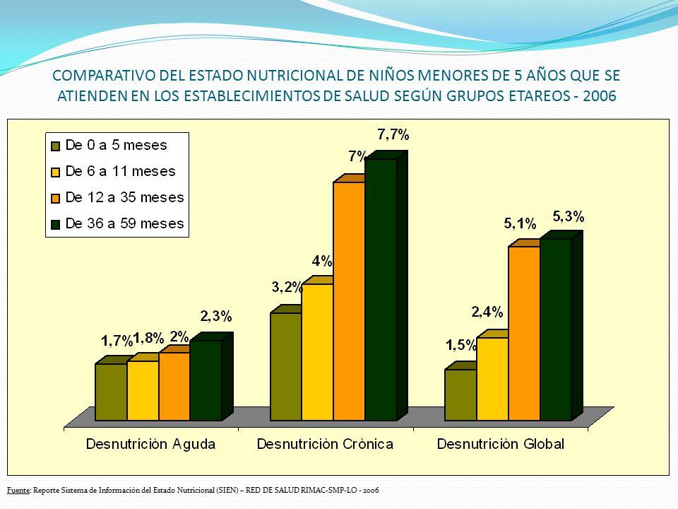 Fuente: Reporte Sistema de Información del Estado Nutricional (SIEN) – RED DE SALUD RIMAC-SMP-LO - 2006 COMPARATIVO DEL ESTADO NUTRICIONAL DE NIÑOS ME