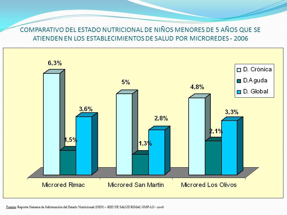 COMPARATIVO DEL ESTADO NUTRICIONAL DE NIÑOS MENORES DE 5 AÑOS QUE SE ATIENDEN EN LOS ESTABLECIMIENTOS DE SALUD POR MICROREDES - 2006 Fuente: Reporte S